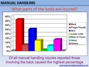 Manual Handling slides seguro