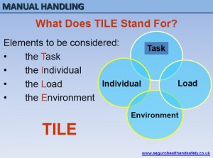 Manual Handling TILE explanation
