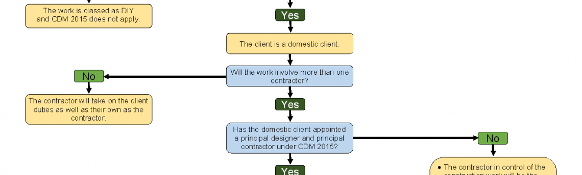 Domestic Construction Phase Plan