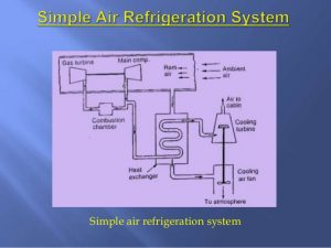 Risk Assessment & Method Statement - Pressure Testing of Refrigeration System